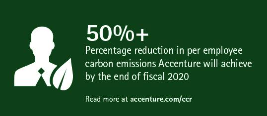 50percent Accenture