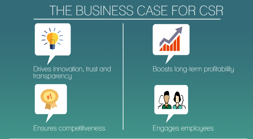 The Business Case for CSR infographic
