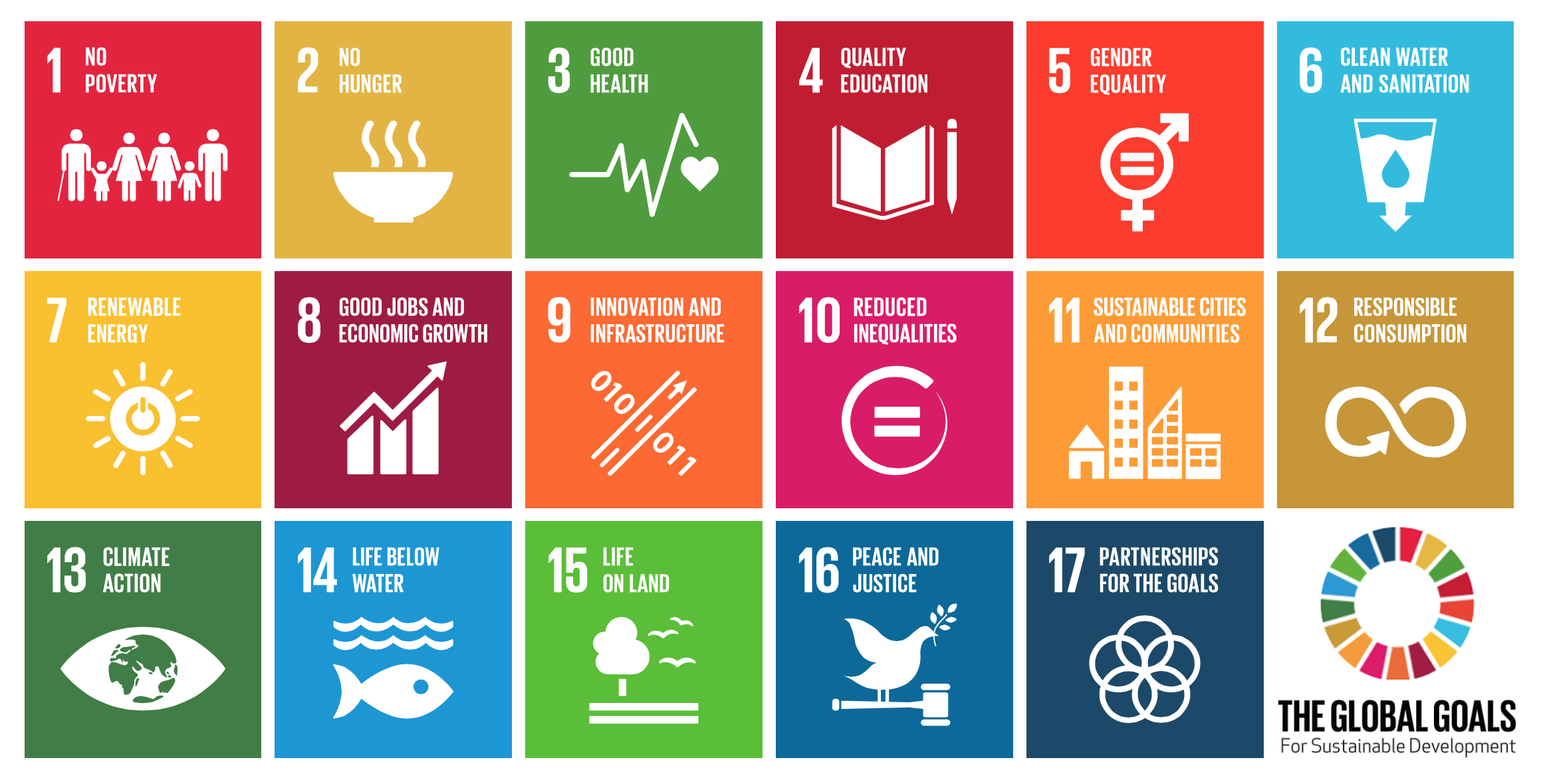 sustainable development goals - chart
