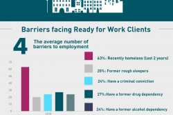 2016 Employment Programmes Outcomes and Challenges